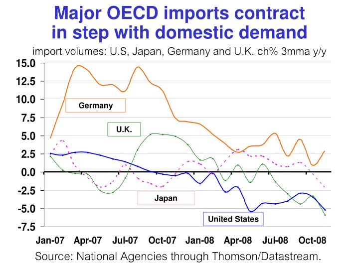 Major OECD imports contract