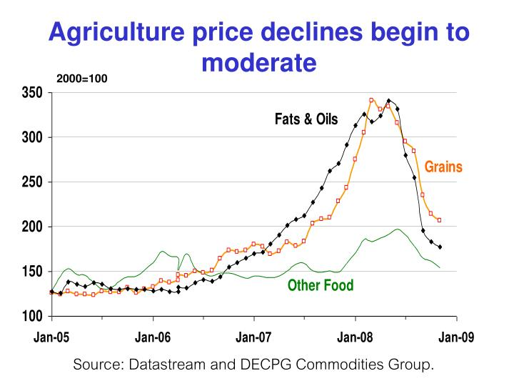 Agriculture price declines begin to moderate