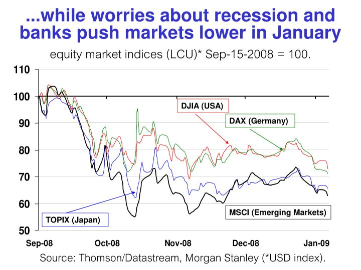 ...while worries about recession and  banks push markets lower in January