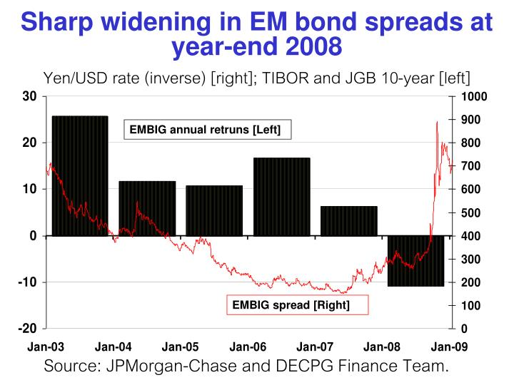 Sharp widening in EM bond spreads at year-end 2008