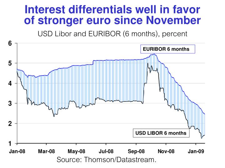 Interest differentials well in favor