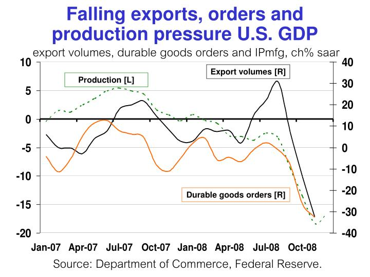 Falling exports, orders and