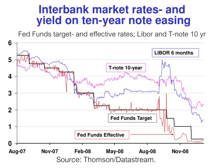 Interbank market rates- and