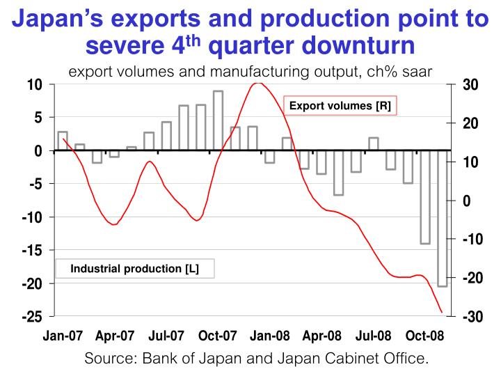 Japan's exports and production point to severe 4