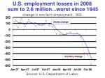 u s employment losses in 2008 sum to 2 6 million worst since 1945 change in non farm employment 000