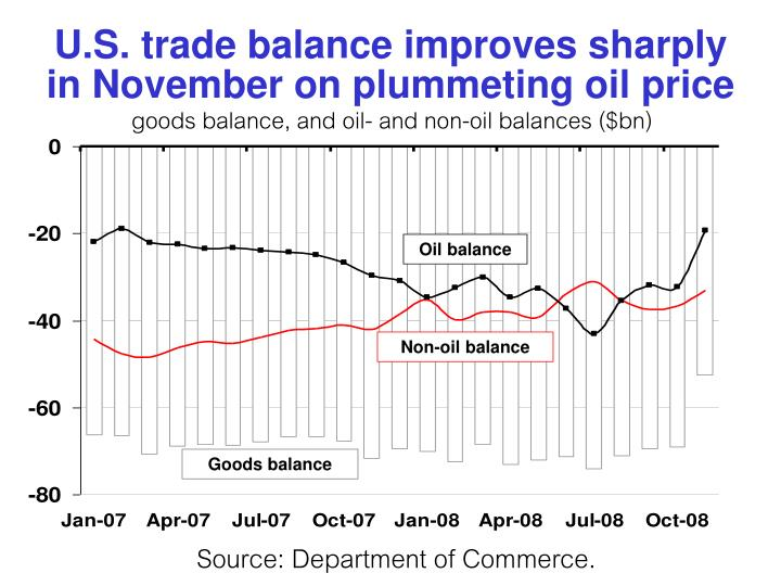 U.S. trade balance improves sharply