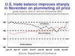 u s trade balance improves sharply in november on plummeting oil price