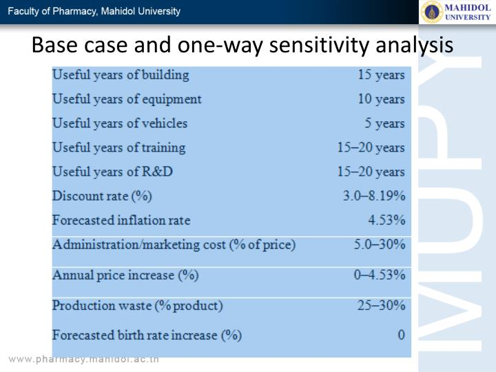 Base case and one-way sensitivity analysis