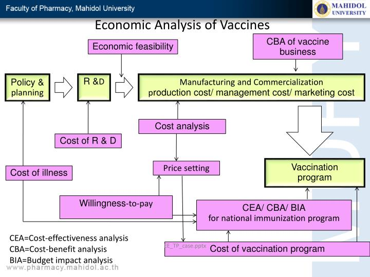 Economic Analysis of Vaccines