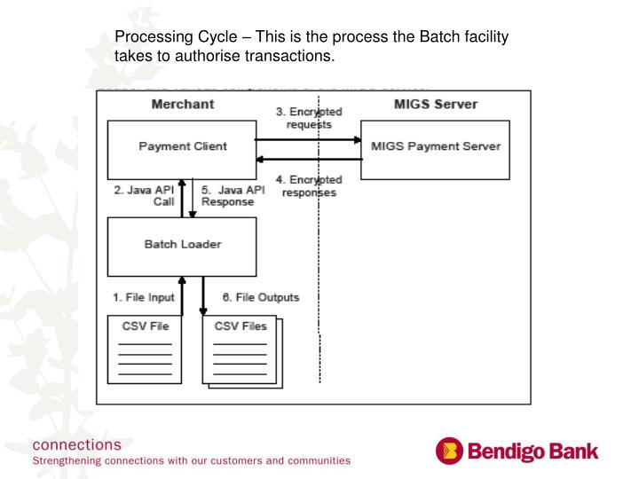 Processing Cycle – This is the process the Batch facility takes to authorise transactions.