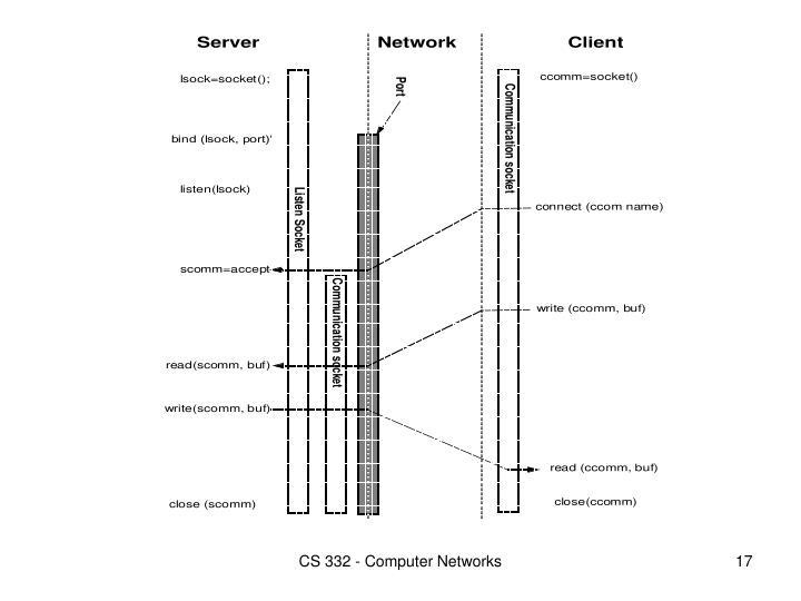 CS 332 - Computer Networks