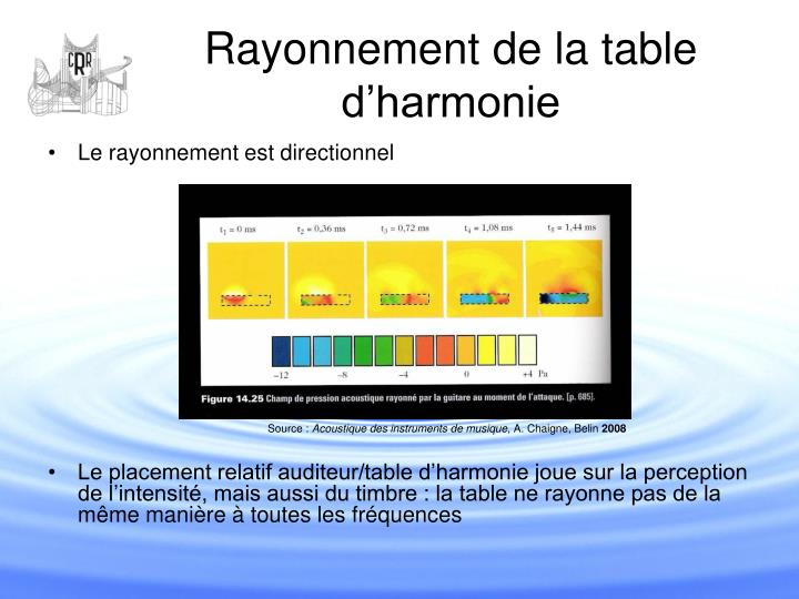Rayonnement de la table d'harmonie