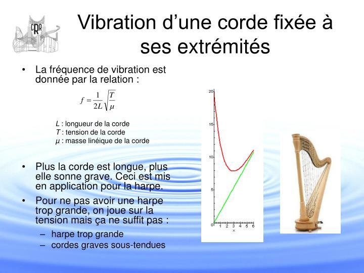 Vibration d'une corde fixée à ses extrémités