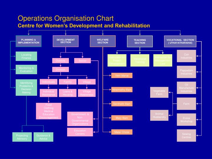 Operations Organisation Chart