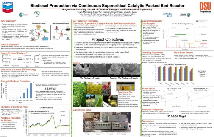 Biodiesel Production via Continuous Supercritical Catalytic Packed Bed Reactor