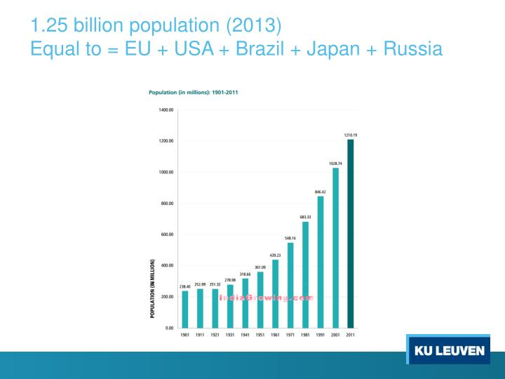 1.25 billion population (2013)