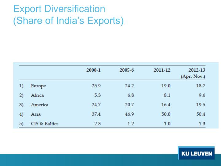 Export Diversification