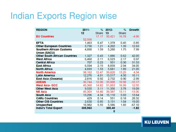 Indian Exports Region wise