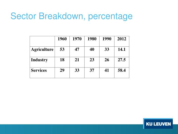 Sector Breakdown, percentage