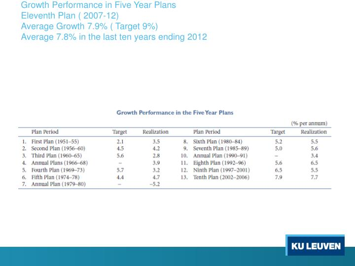 Growth Performance in Five Year Plans