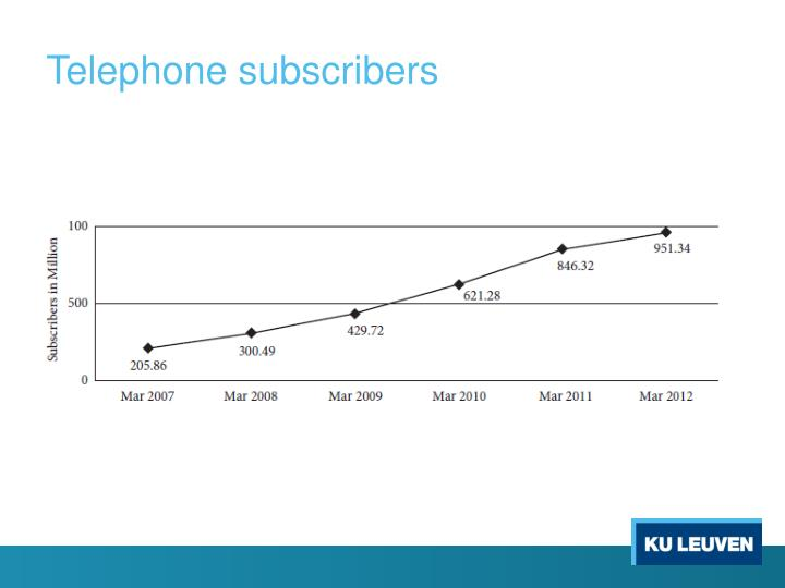 Telephone subscribers