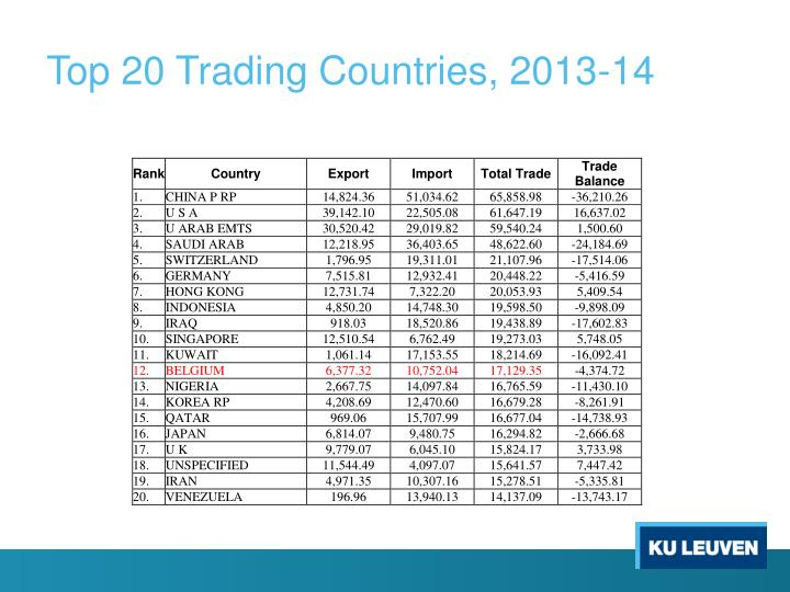 Top 20 Trading Countries, 2013-14