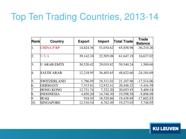 Top Ten Trading Countries, 2013-14