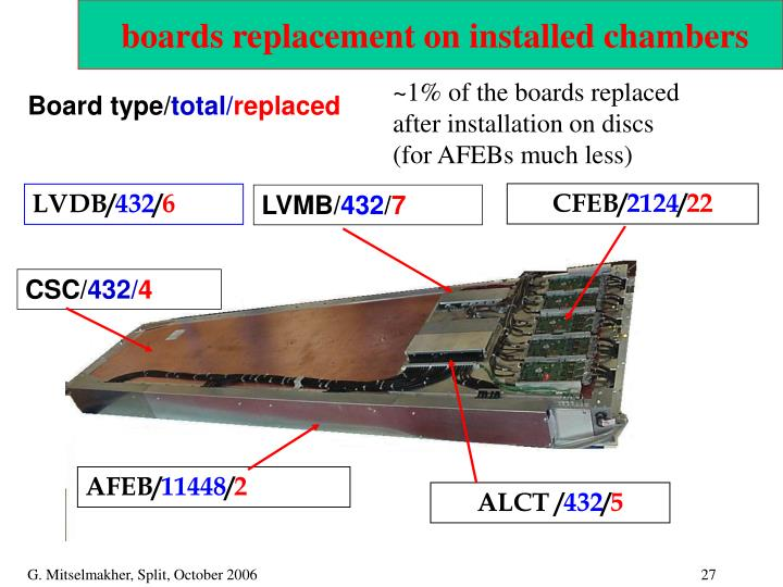 boards replacement on installed chambers