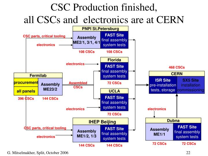 CSC Production finished,