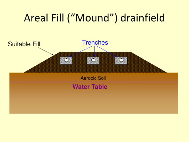 "Areal Fill (""Mound"") drainfield"