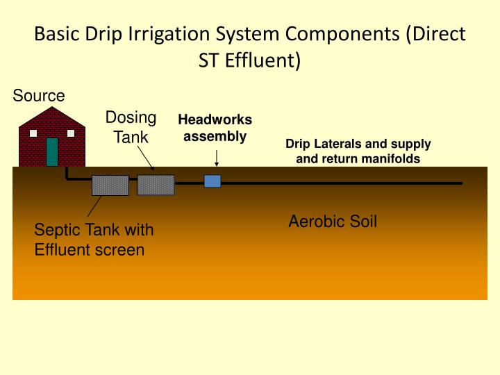 Basic Drip Irrigation System Components (Direct ST Effluent)