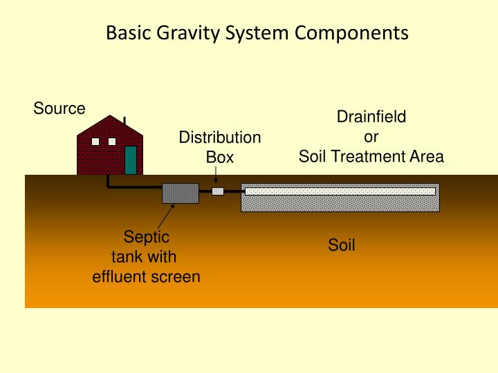 Basic Gravity System Components