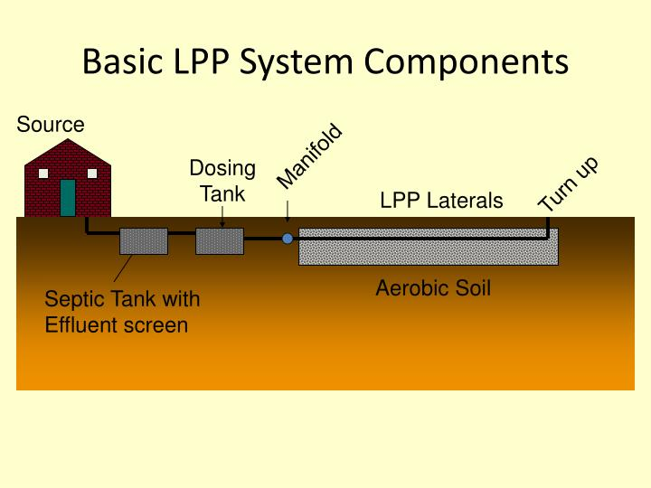 Basic LPP System Components