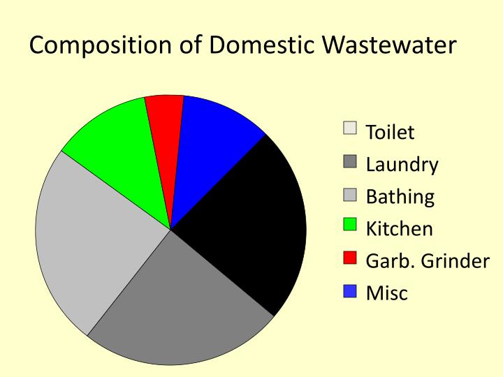 Composition of domestic wastewater