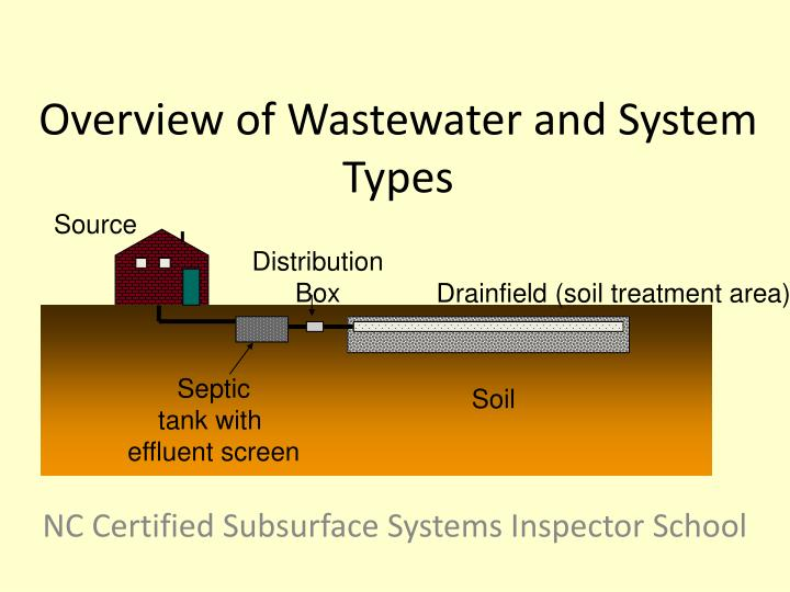 overview of wastewater and system types