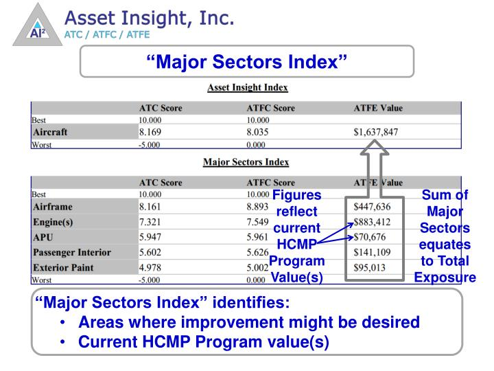 """Major Sectors Index"""