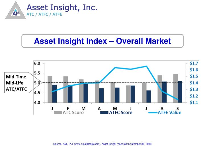 Asset Insight Index – Overall Market