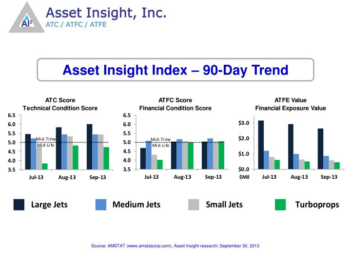 Asset Insight Index – 90-Day Trend