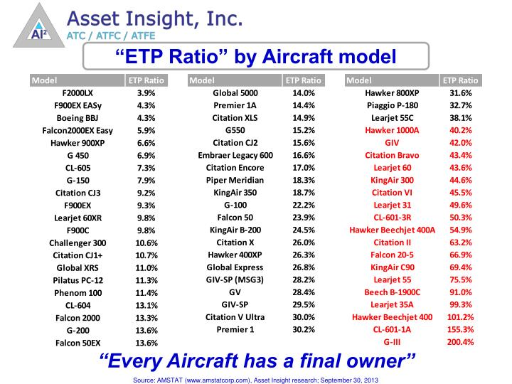 """ETP Ratio"" by Aircraft model"