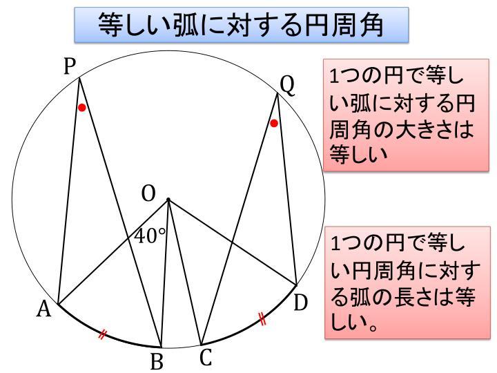 等しい弧に対する円周角