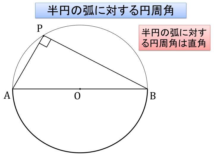 半円の弧に対する円周角