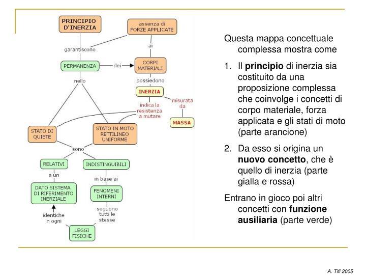 Questa mappa concettuale complessa mostra come