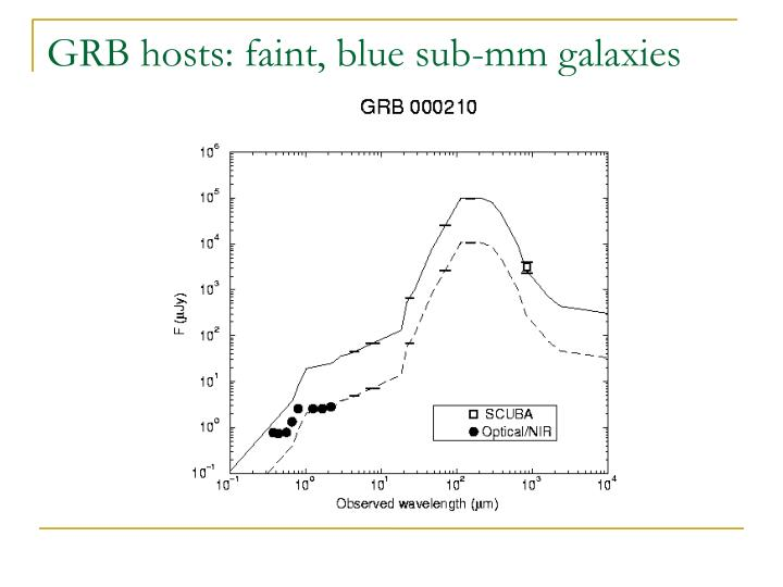 GRB hosts: faint, blue sub-mm galaxies