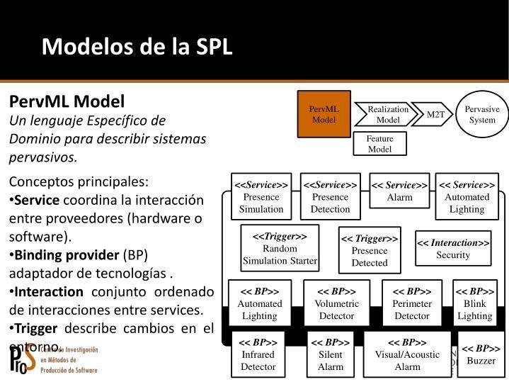 Modelos de la SPL
