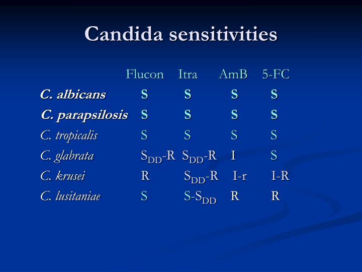 Candida sensitivities