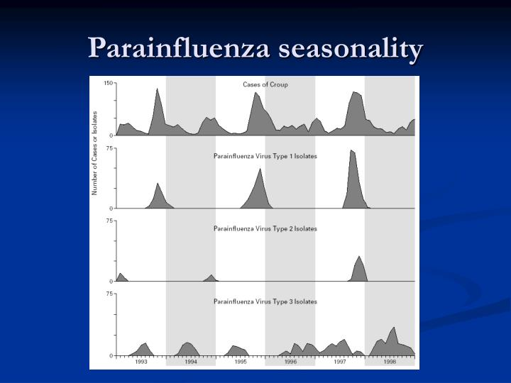 Parainfluenza seasonality