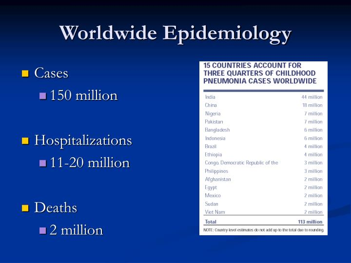 Worldwide Epidemiology