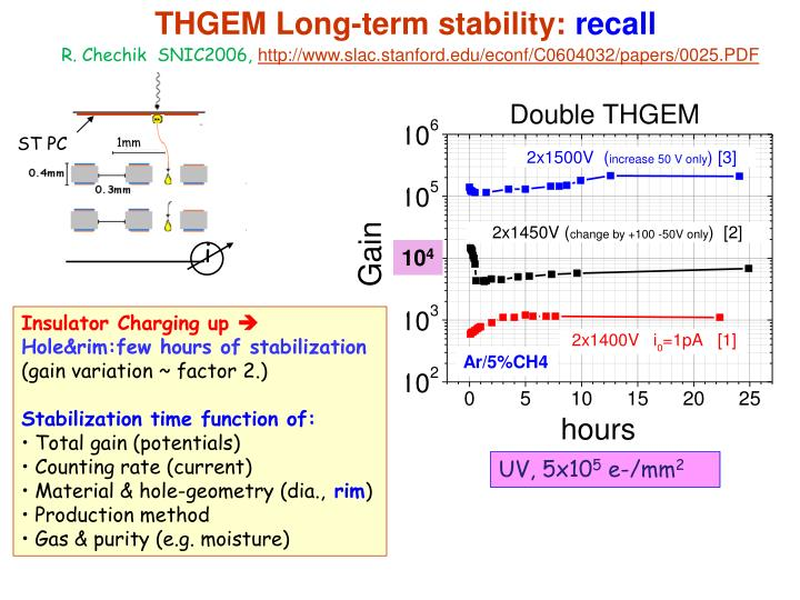 THGEM Long-term stability: