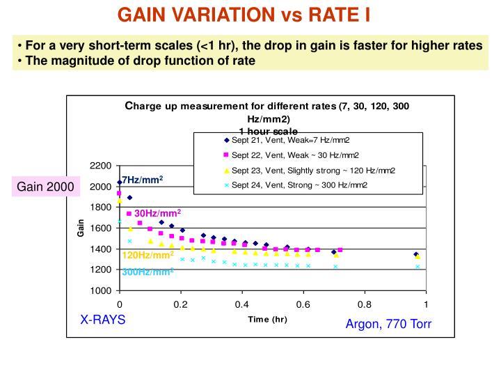 GAIN VARIATION vs RATE I