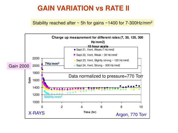 GAIN VARIATION vs RATE II